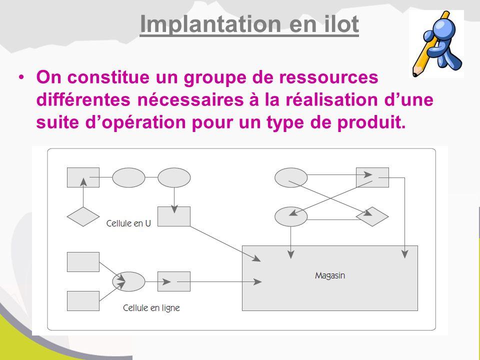 Implantation en ilot On constitue un groupe de ressources différentes nécessaires à la réalisation d'une suite d'opération pour un type de produit.