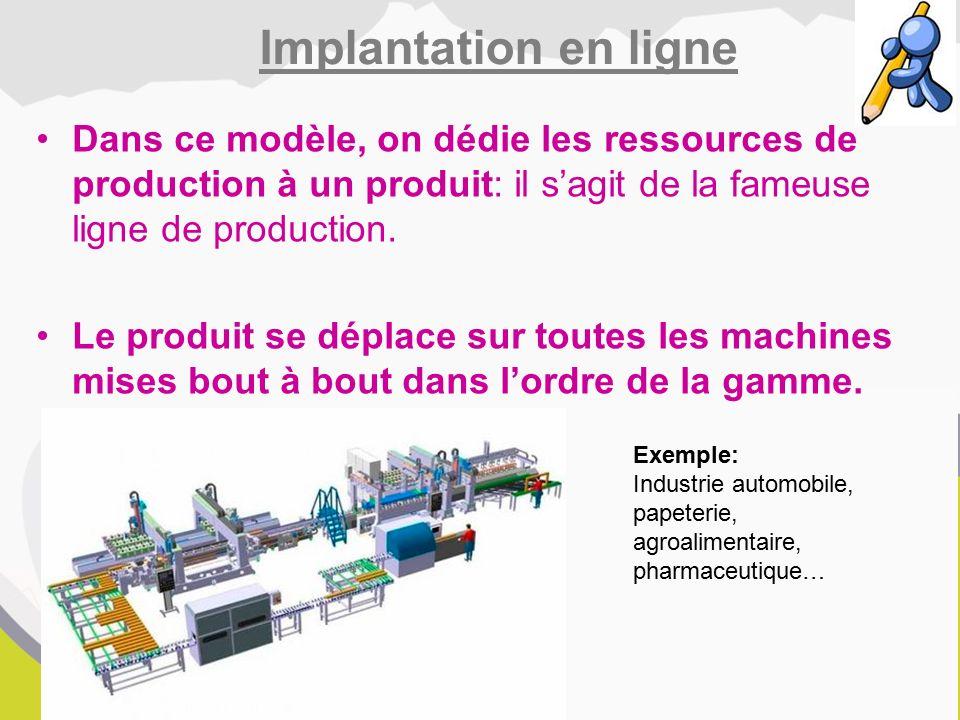 Implantation en ligne Dans ce modèle, on dédie les ressources de production à un produit: il s'agit de la fameuse ligne de production.