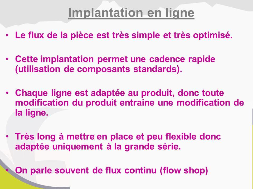 Implantation en ligne Le flux de la pièce est très simple et très optimisé.