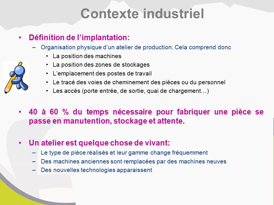 Contexte industriel Définition de l'implantation: