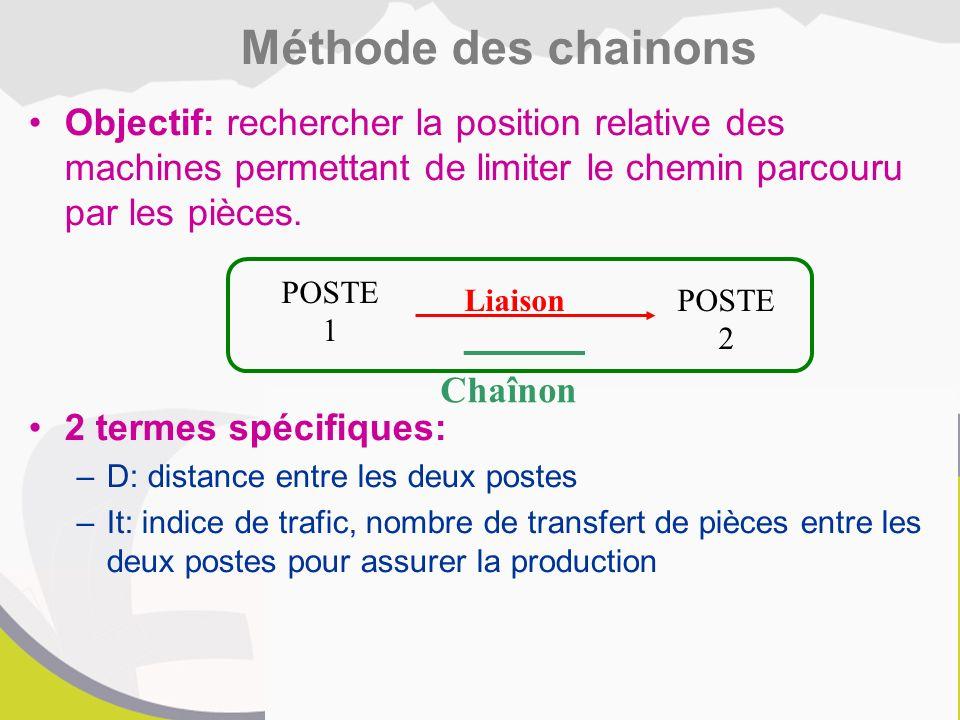 Méthode des chainons Objectif: rechercher la position relative des machines permettant de limiter le chemin parcouru par les pièces.