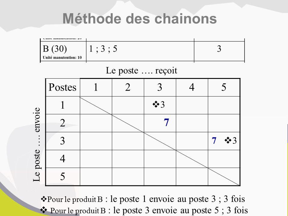 Méthode des chainons Postes 1 2 3 4 5 7 Le poste …. reçoit 3