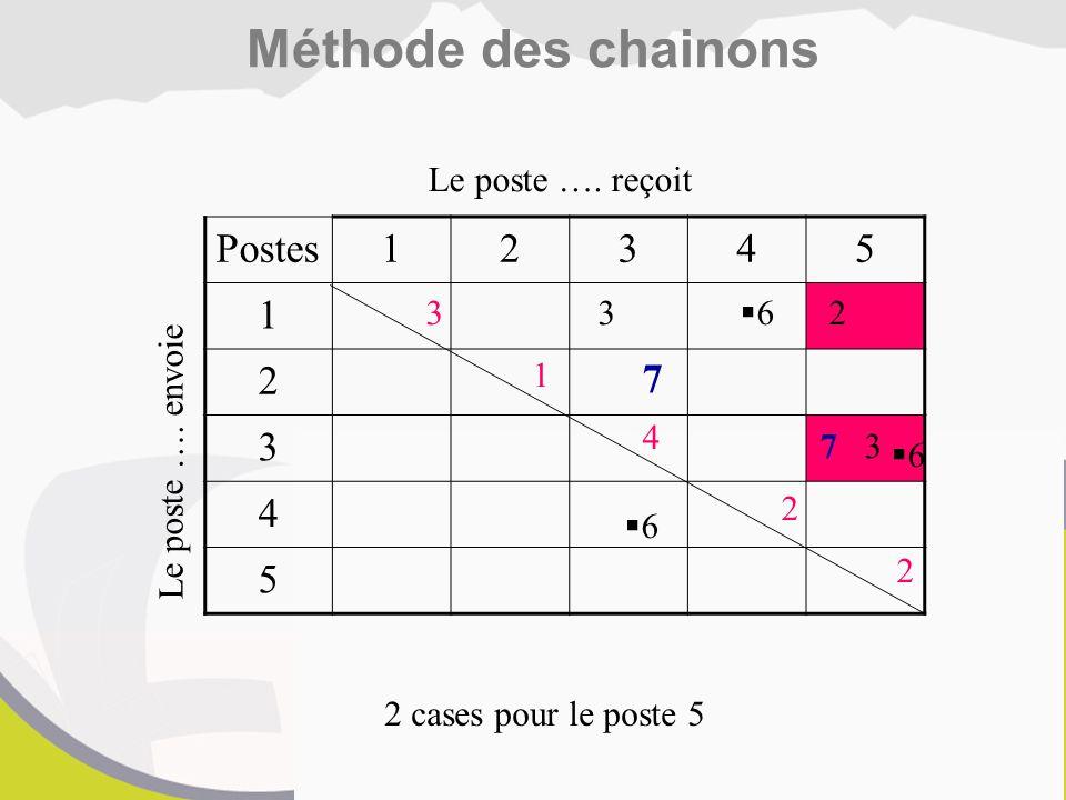 Méthode des chainons Postes 1 2 3 4 5 7 Le poste …. reçoit 3 3 6 2 1