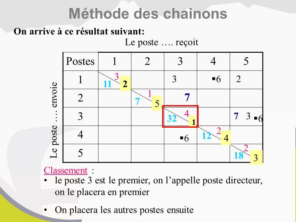 Méthode des chainons Postes 1 2 3 4 5 7