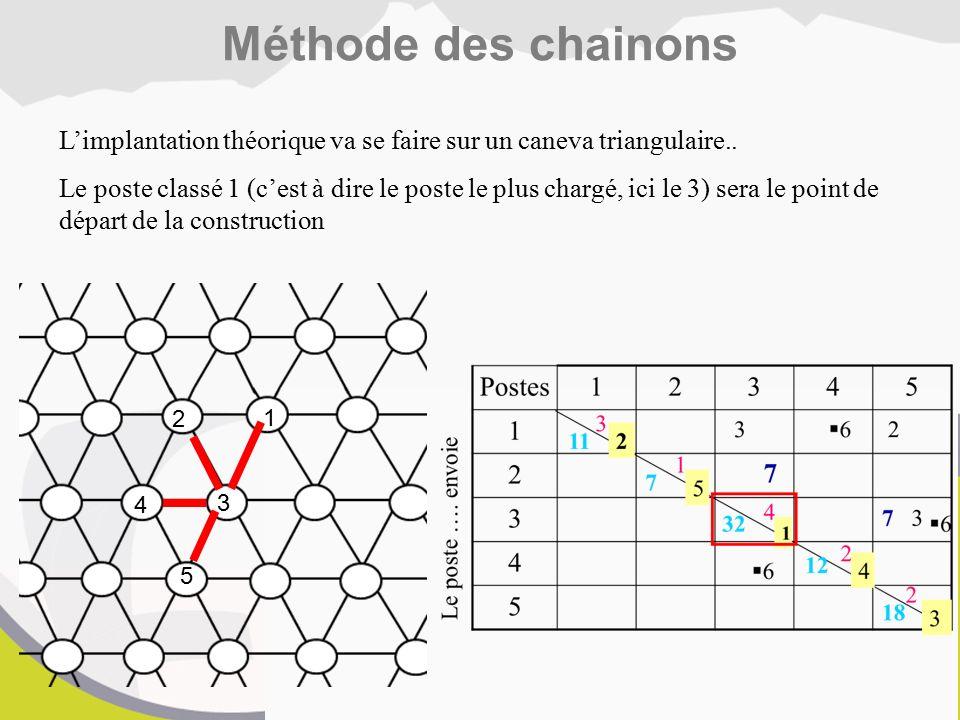 Méthode des chainons L'implantation théorique va se faire sur un caneva triangulaire..