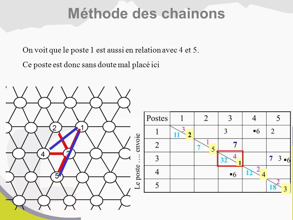 Méthode des chainons On voit que le poste 1 est aussi en relation avec 4 et 5. Ce poste est donc sans doute mal placé ici.