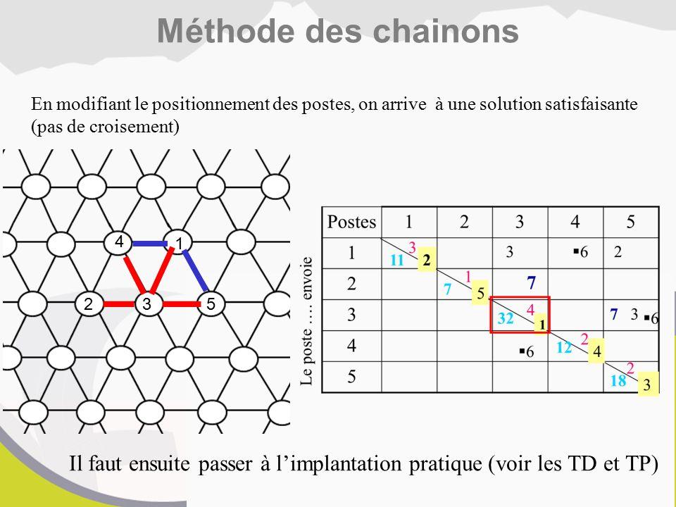 Méthode des chainons En modifiant le positionnement des postes, on arrive à une solution satisfaisante (pas de croisement)