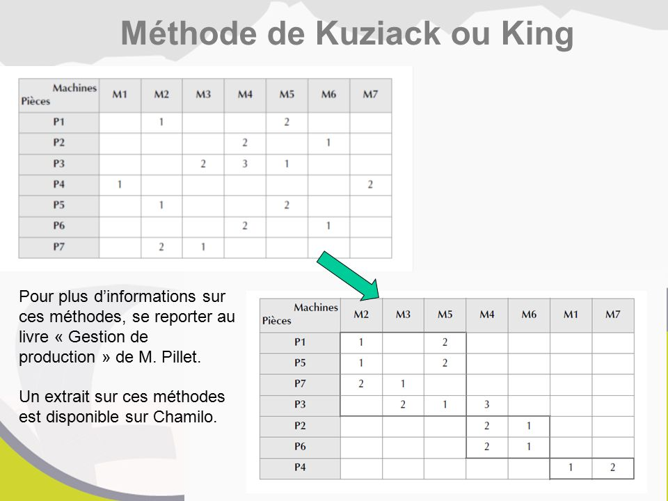 Méthode de Kuziack ou King