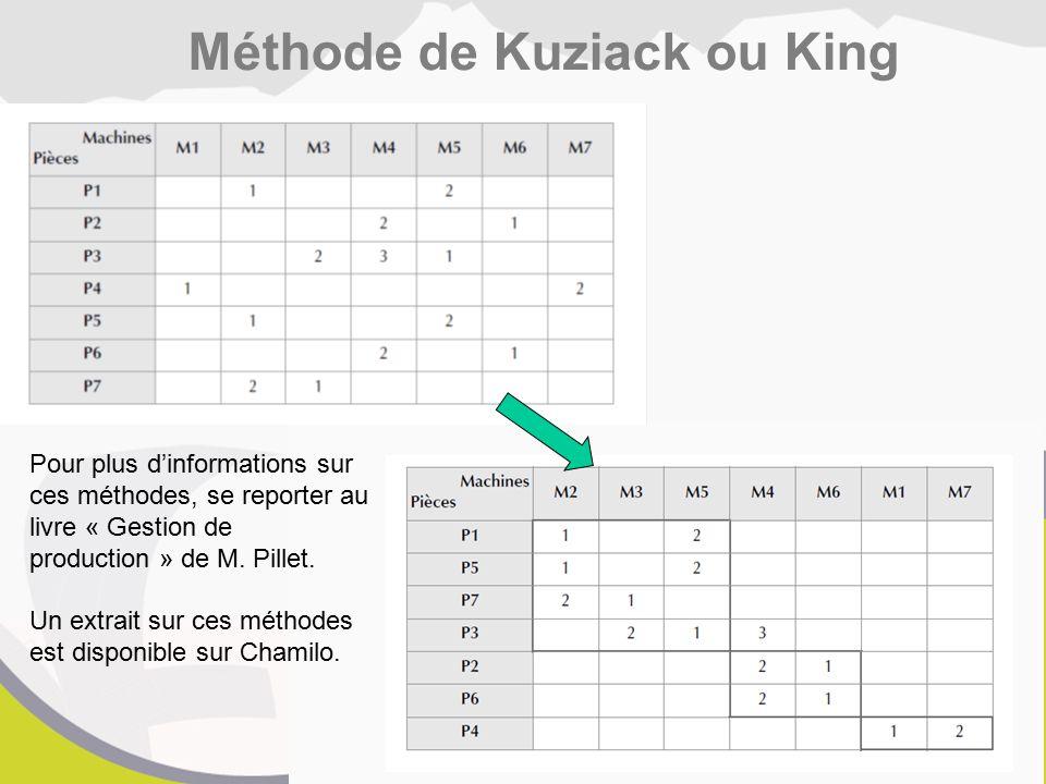 Méthode de Kuziack ou King