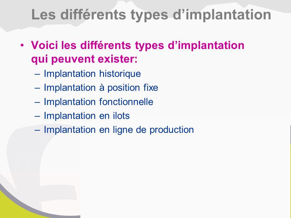 Les différents types d'implantation