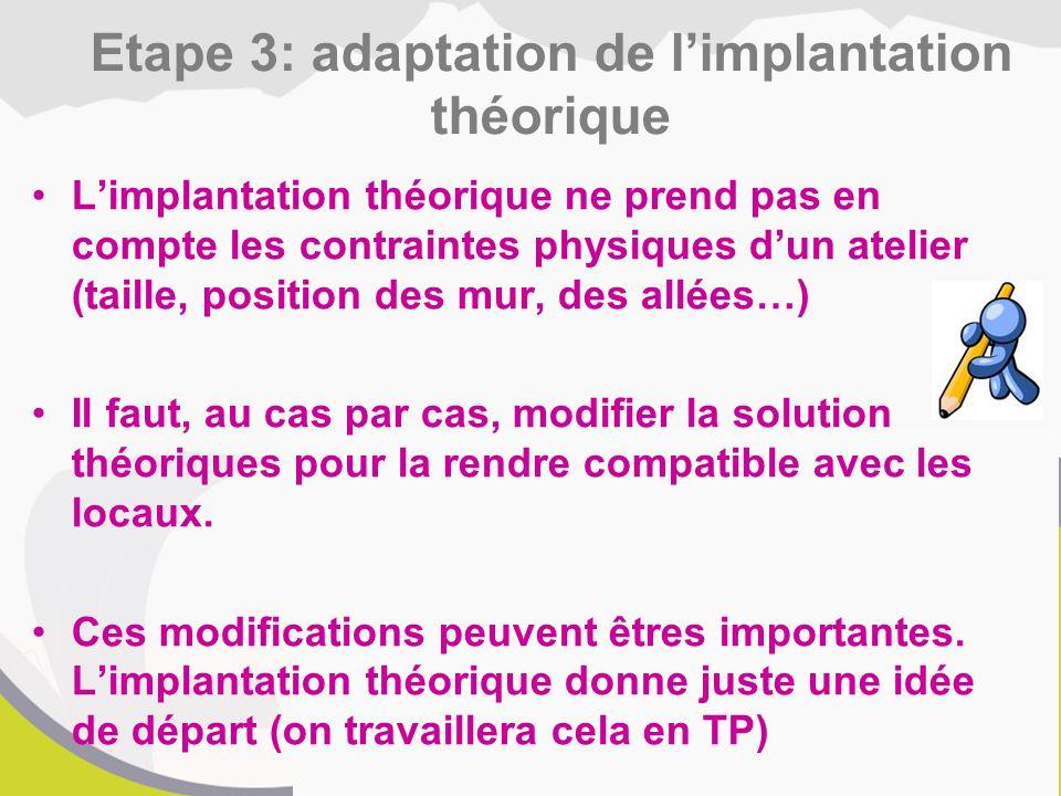 Etape 3: adaptation de l'implantation théorique
