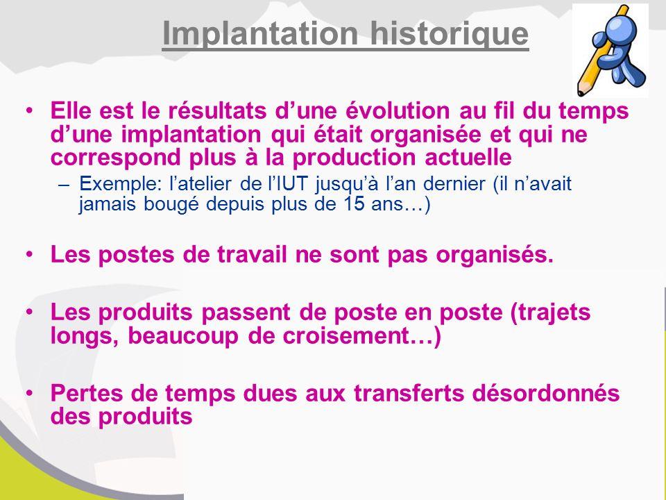 Implantation historique