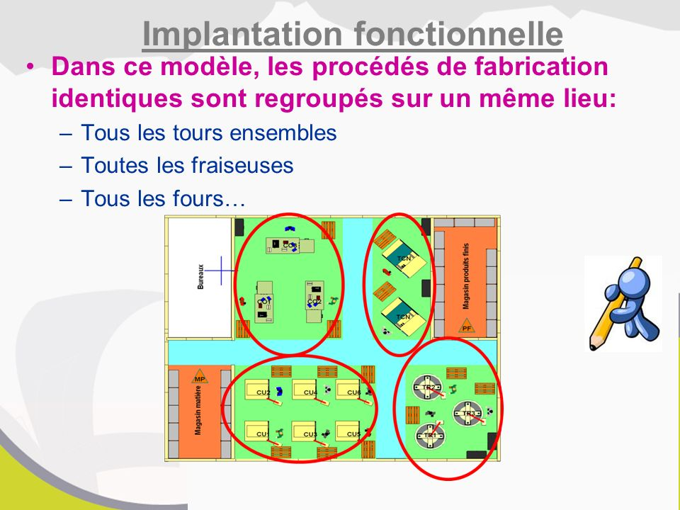 Implantation fonctionnelle