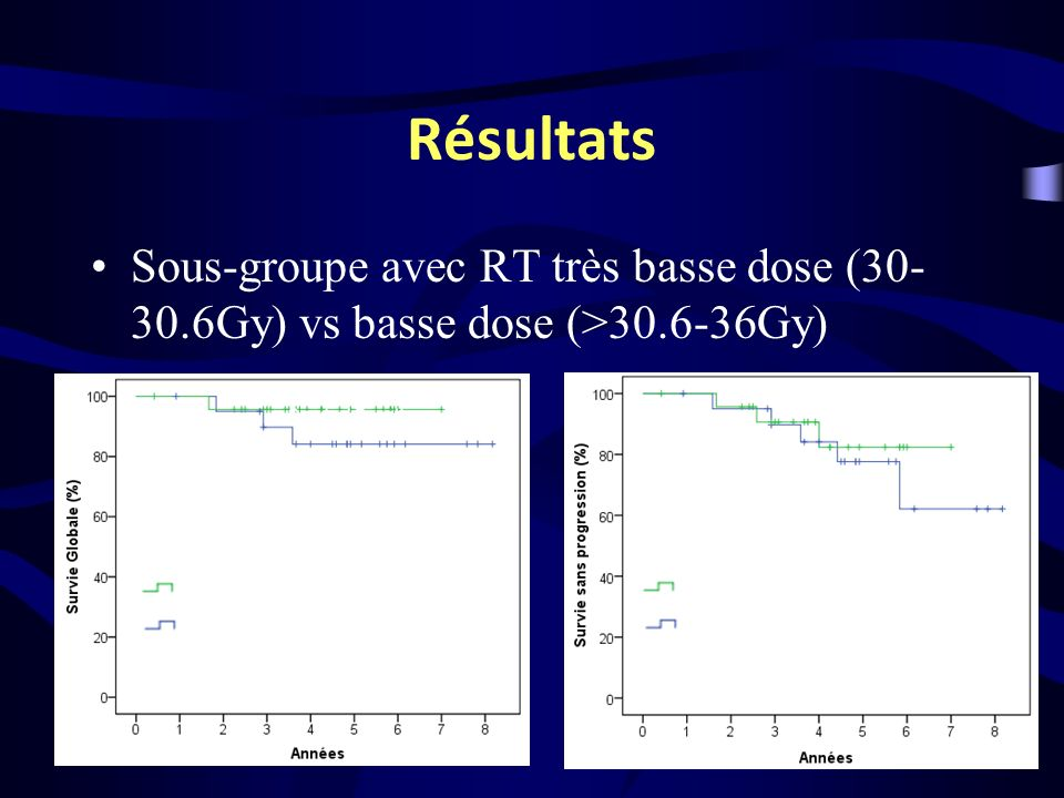 Résultats Sous-groupe avec RT très basse dose (30-30.6Gy) vs basse dose (>30.6-36Gy) 30-30.6 Gy. >30.6-36 Gy.