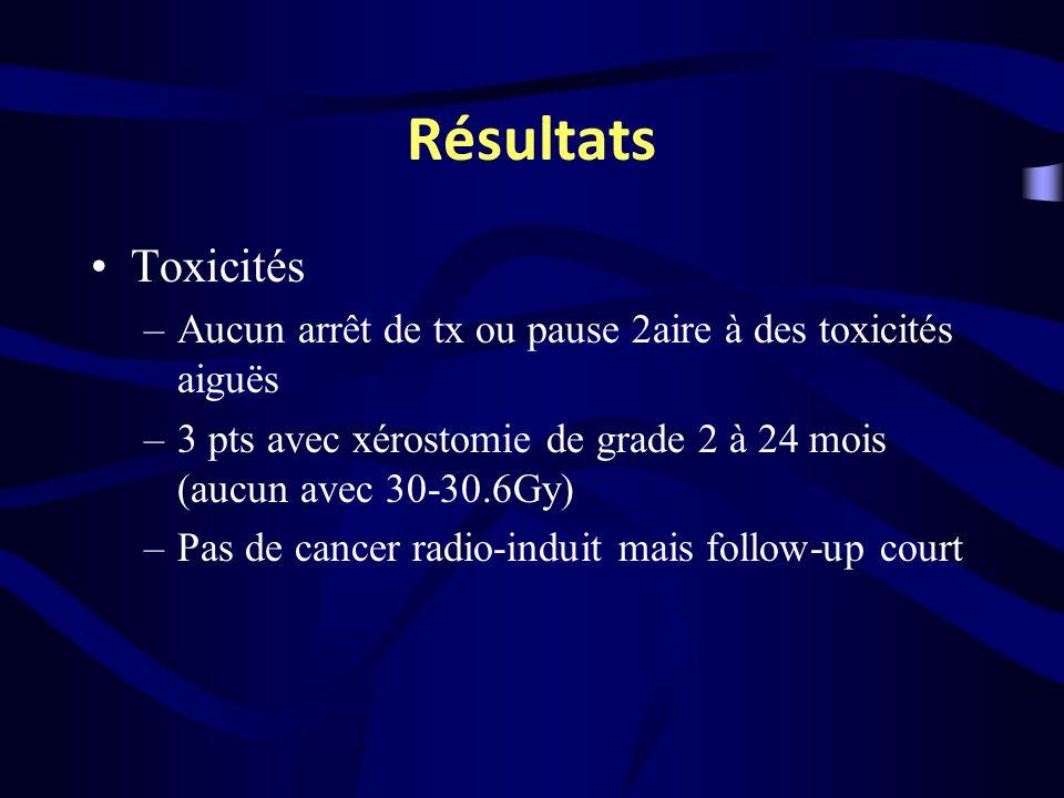 Résultats Toxicités. Aucun arrêt de tx ou pause 2aire à des toxicités aiguës. 3 pts avec xérostomie de grade 2 à 24 mois (aucun avec 30-30.6Gy)