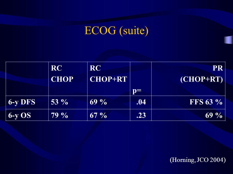 ECOG (suite) RC CHOP CHOP+RT p= PR (CHOP+RT) 6-y DFS 53 % 69 % .04