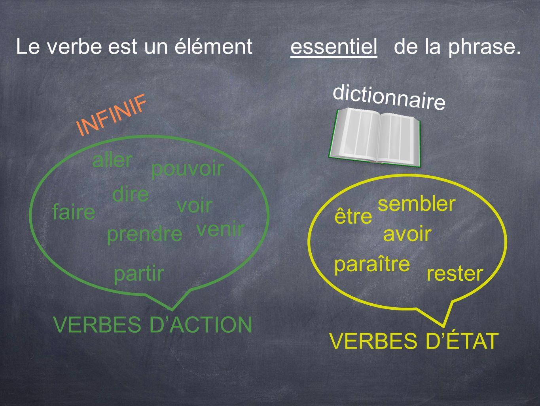 Le verbe est un élémentessentiel. de la phrase. dictionnaire. INFINIF. aller. pouvoir. dire. voir. sembler.
