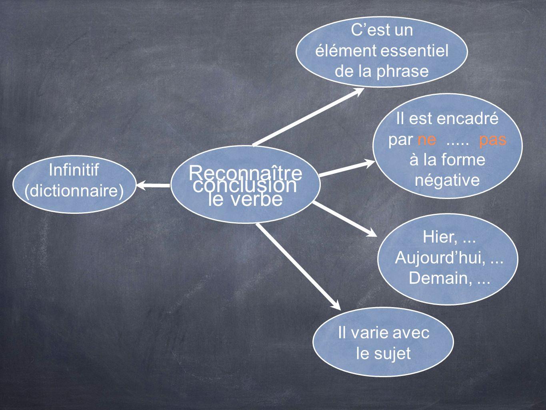 conclusion Reconnaître le verbe C'est un élément essentiel