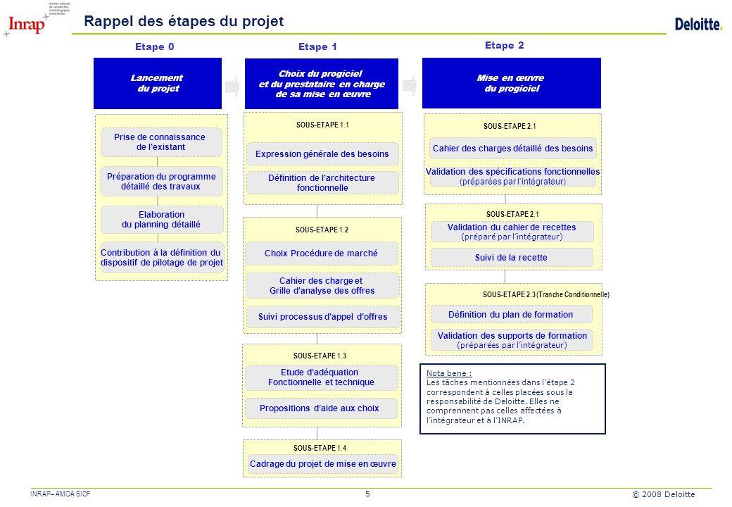 Inrap choix et mise en place du futur syst me d for Projet architectural definition