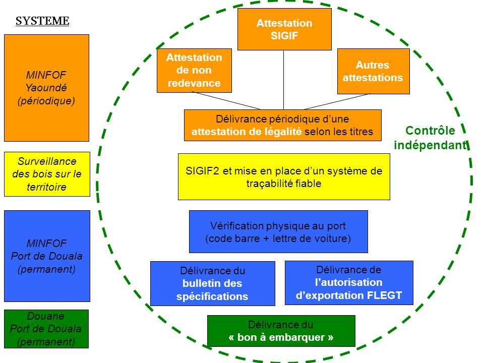SYSTEME Contrôle indépendant Attestation SIGIF