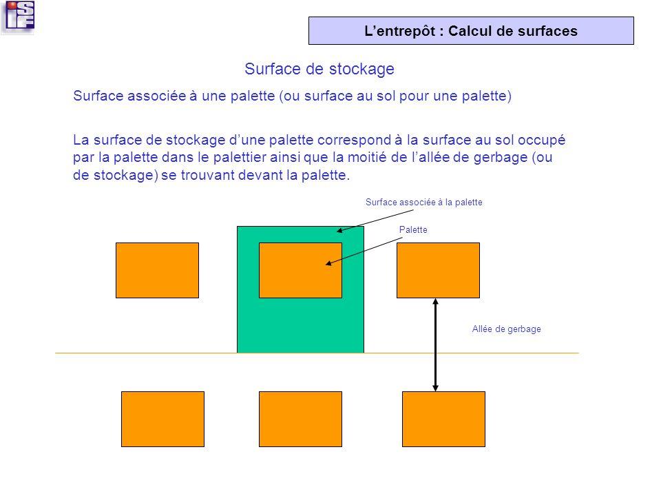 Surface associée à la palette