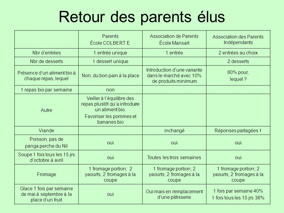 Retour des parents élus