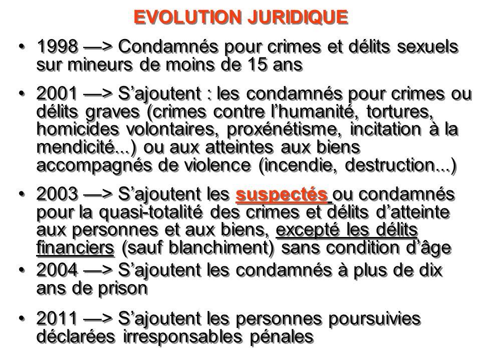 EVOLUTION JURIDIQUE1998 —> Condamnés pour crimes et délits sexuels sur mineurs de moins de 15 ans.