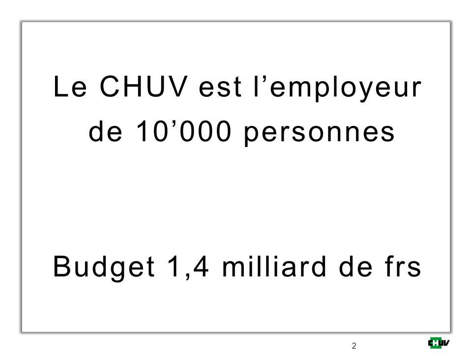 Le CHUV est l'employeur de 10'000 personnes Budget 1,4 milliard de frs
