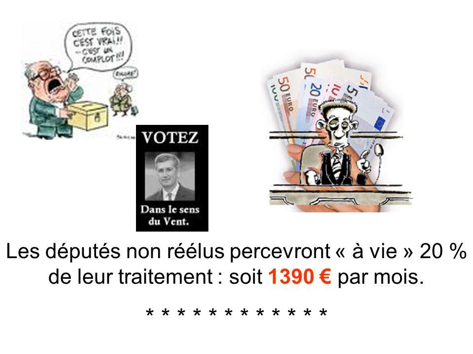 Les députés non réélus percevront « à vie » 20 % de leur traitement : soit 1390 € par mois.