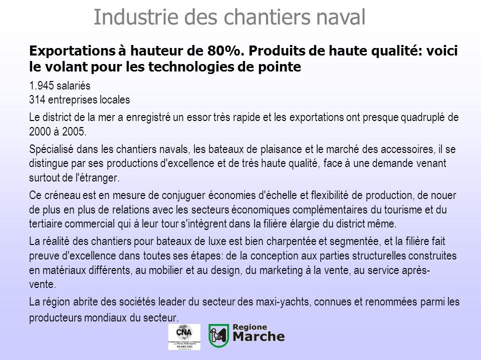 Industrie des chantiers naval