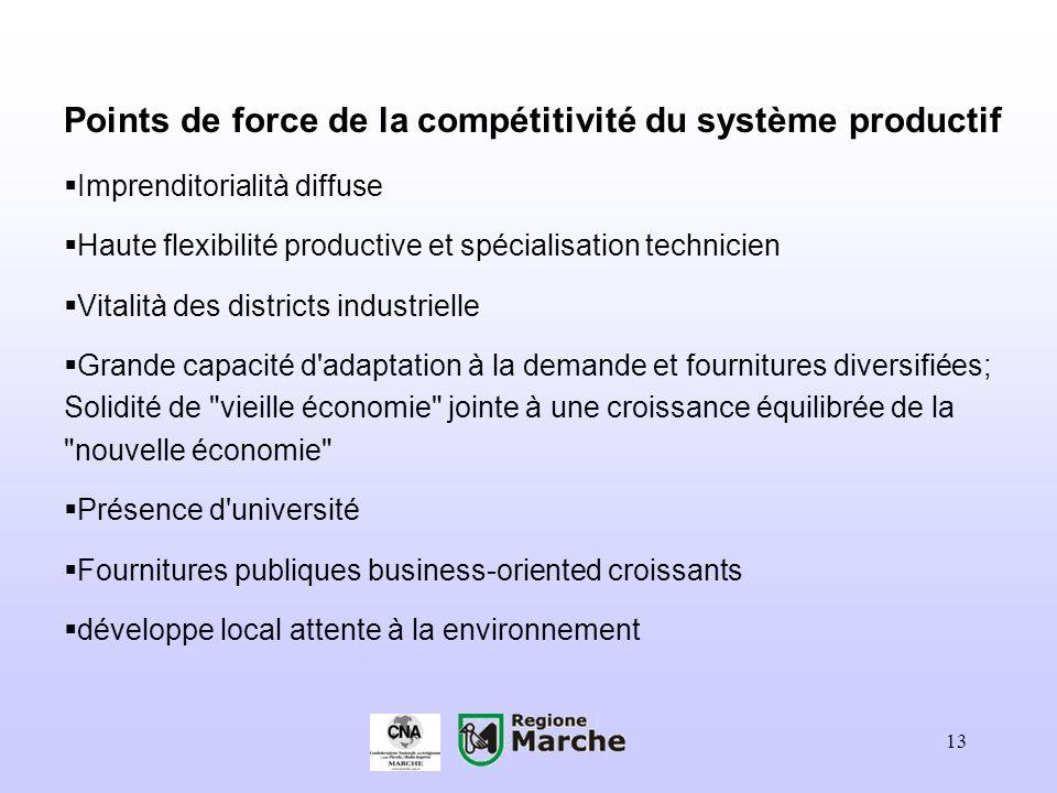 Points de force de la compétitivité du système productif