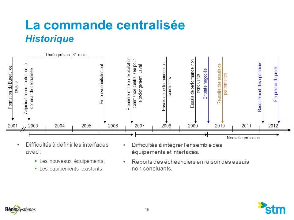 La commande centralisée Historique