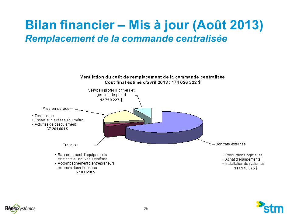 Bilan financier – Mis à jour (Août 2013) Remplacement de la commande centralisée