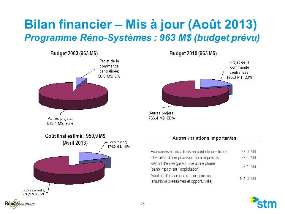 Coût final estimé : 950,9 M$ (Avril 2013)