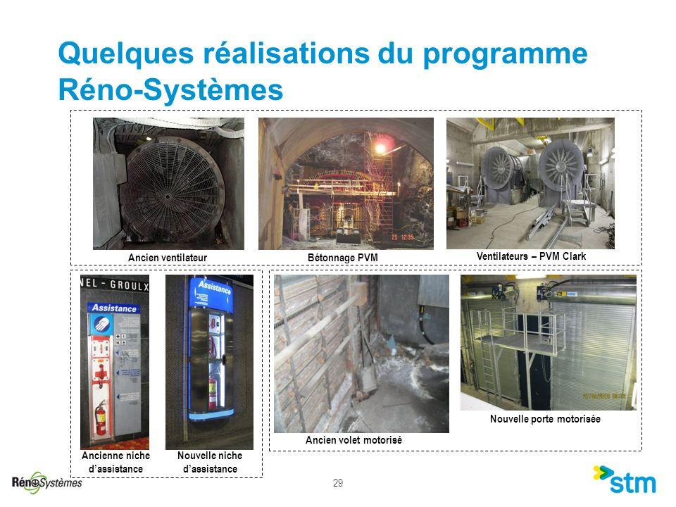 Quelques réalisations du programme Réno-Systèmes