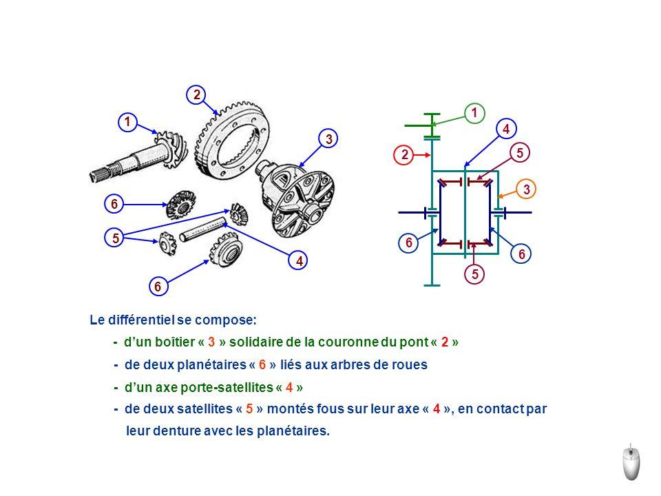 2 1. 1. 4. 3. 2. 5. 3. 6. 5. 4. 6. 6. Le différentiel se compose: - d'un boîtier « 3 » solidaire de la couronne du pont « 2 »