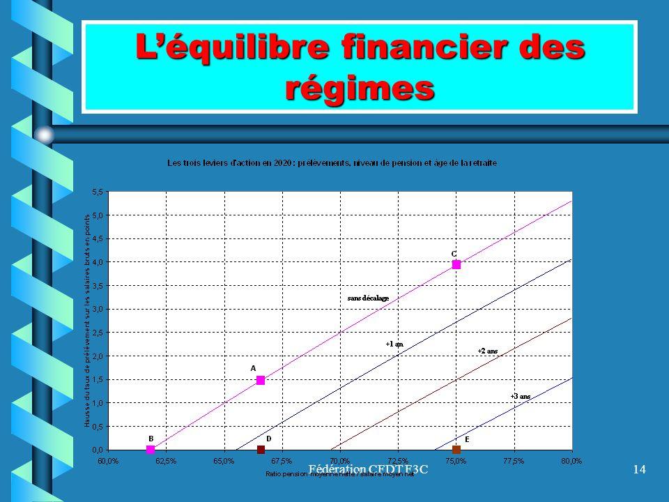 L'équilibre financier des régimes