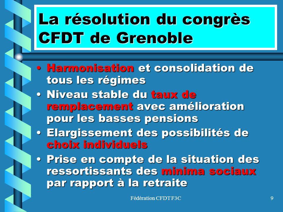 La résolution du congrès CFDT de Grenoble