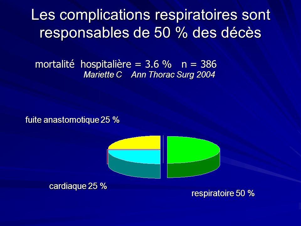 Les complications respiratoires sont responsables de 50 % des décès
