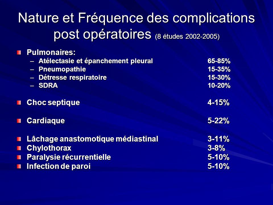 Nature et Fréquence des complications post opératoires (8 études 2002-2005)