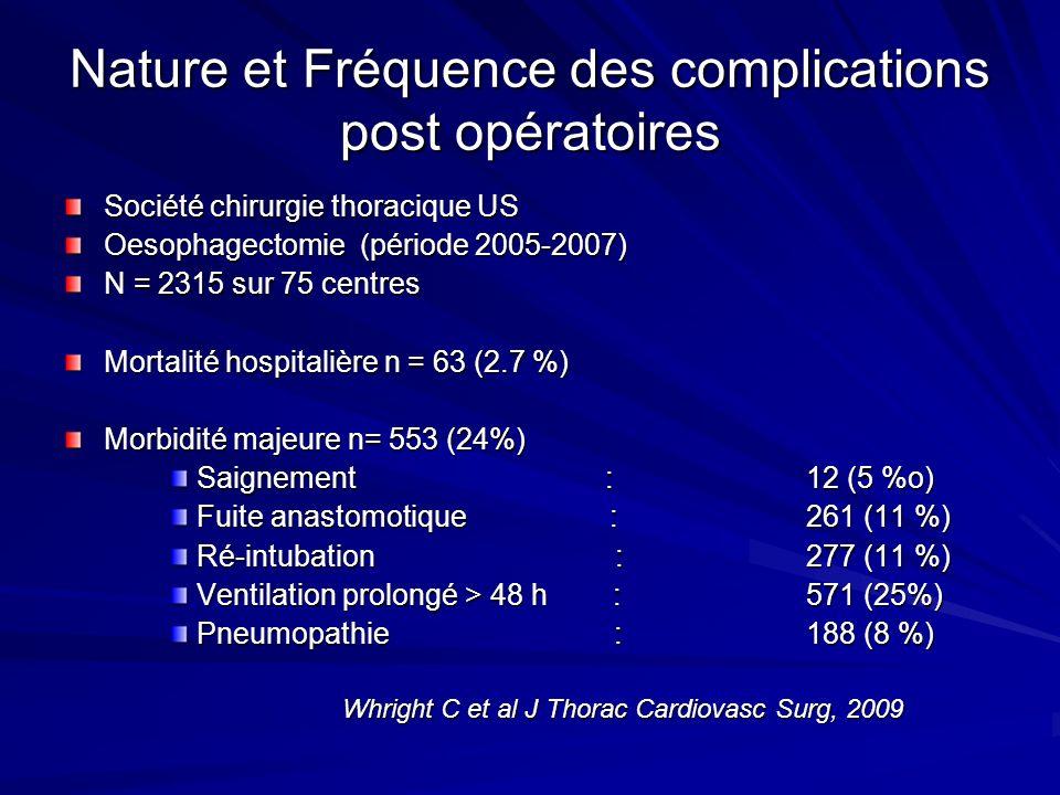 Nature et Fréquence des complications post opératoires