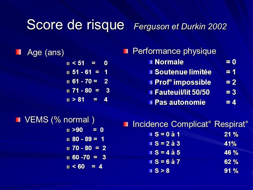 Score de risque Ferguson et Durkin 2002