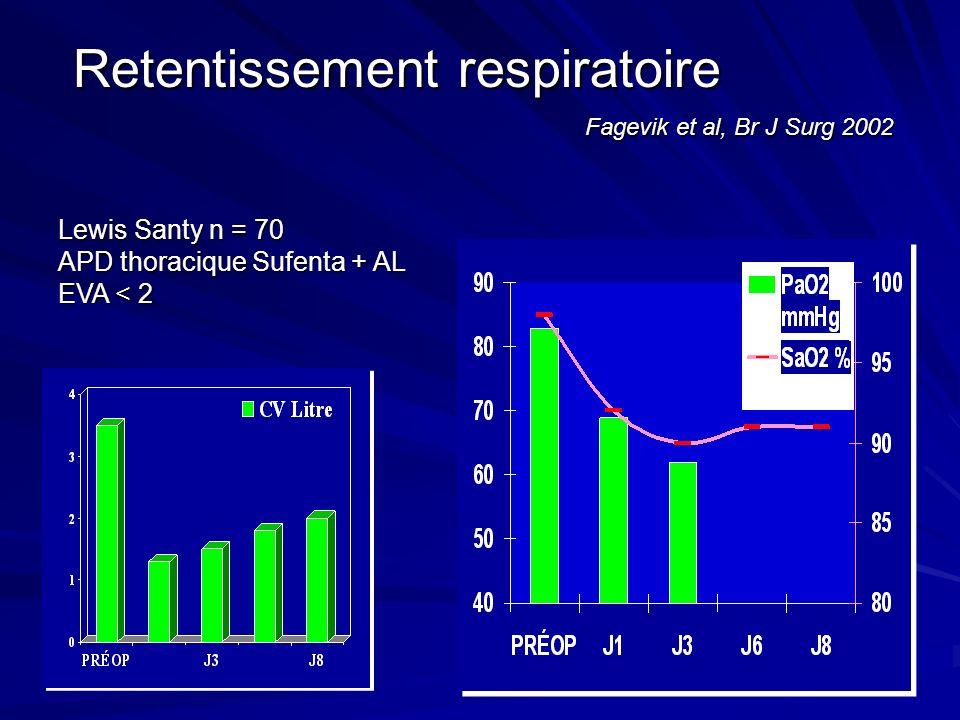 Retentissement respiratoire Fagevik et al, Br J Surg 2002