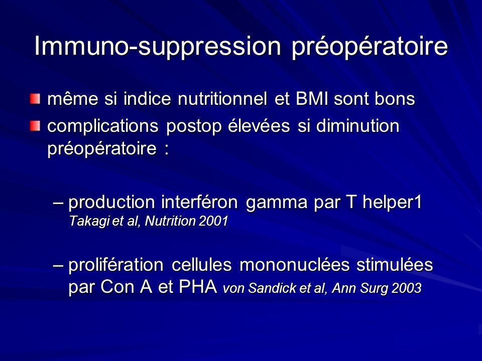 Immuno-suppression préopératoire