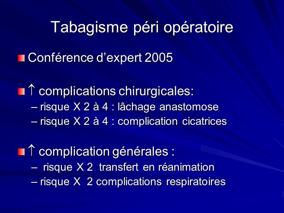 Tabagisme péri opératoire
