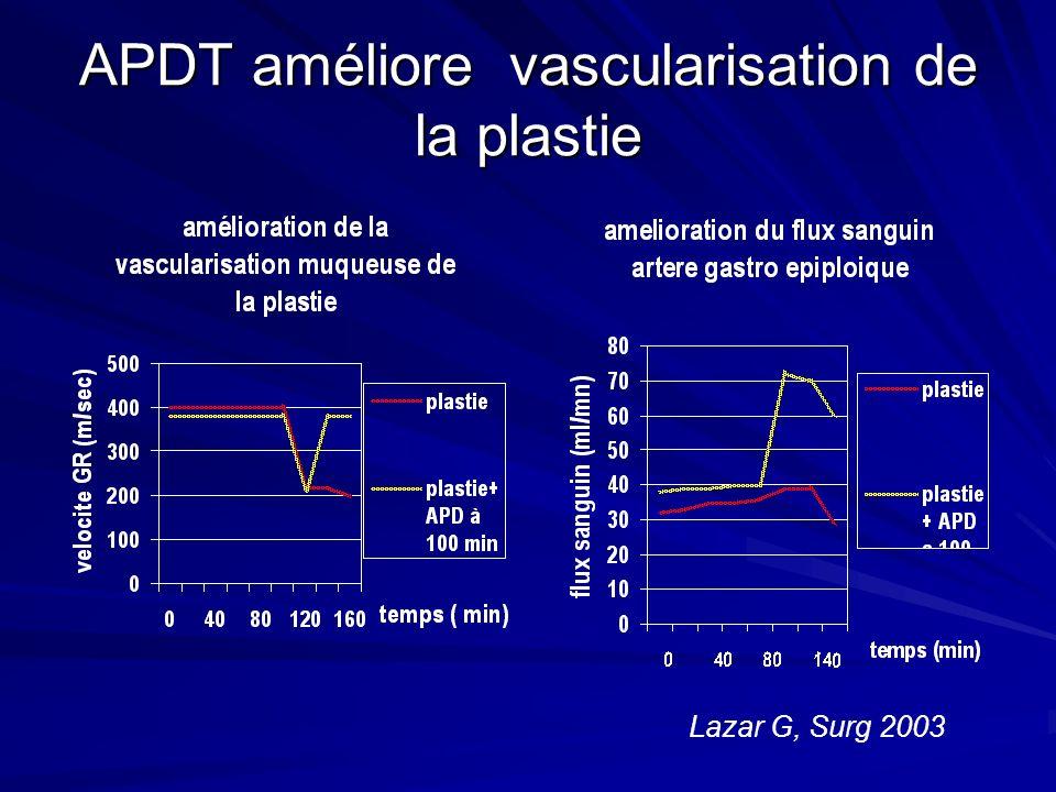 APDT améliore vascularisation de la plastie