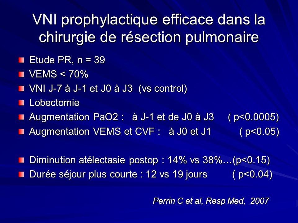 VNI prophylactique efficace dans la chirurgie de résection pulmonaire