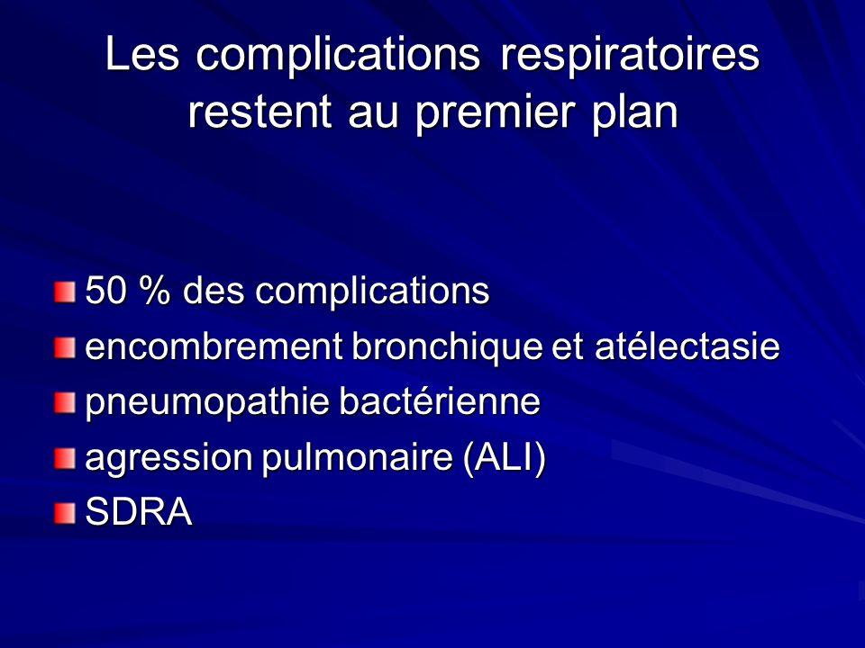 Les complications respiratoires restent au premier plan