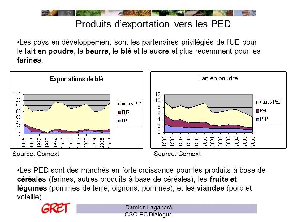 Produits d'exportation vers les PED