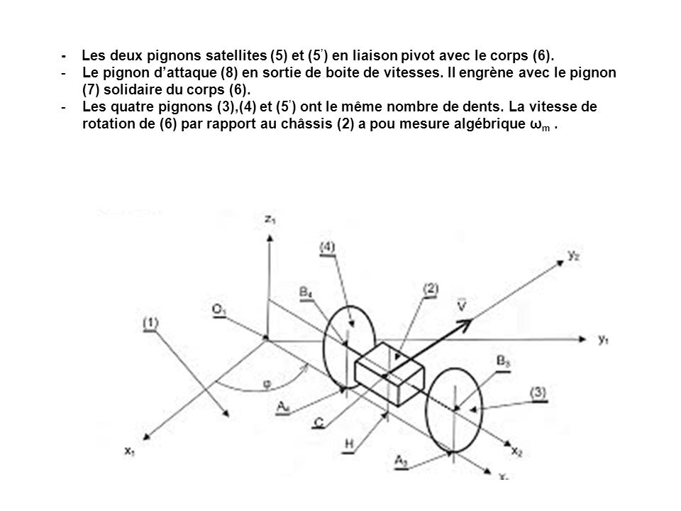 - Les deux pignons satellites (5) et (5') en liaison pivot avec le corps (6).